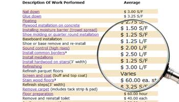 General Labor Costs