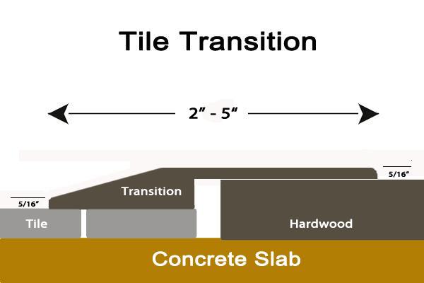 Hardwood Floor Moldings Profiles Types Amp Uses